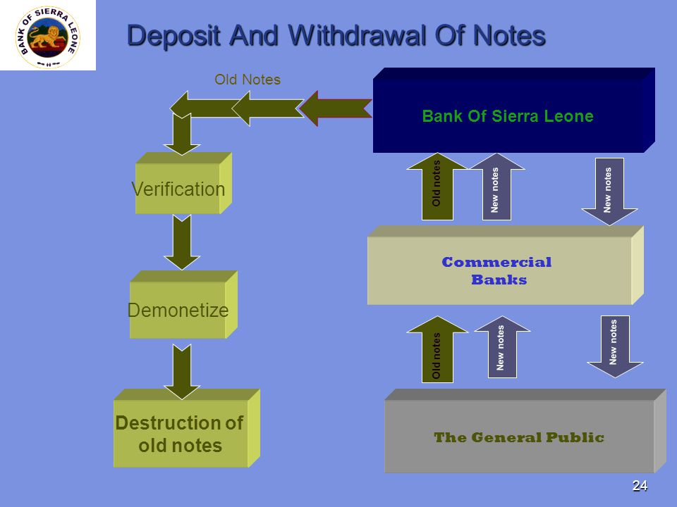 24 Deposit And Withdrawal Of Notes Bank Of Sierra Leone Commercial Banks The General Public New notes Old notes New notes Old notes Destruction of old notes New notes Old Notes Verification Demonetize