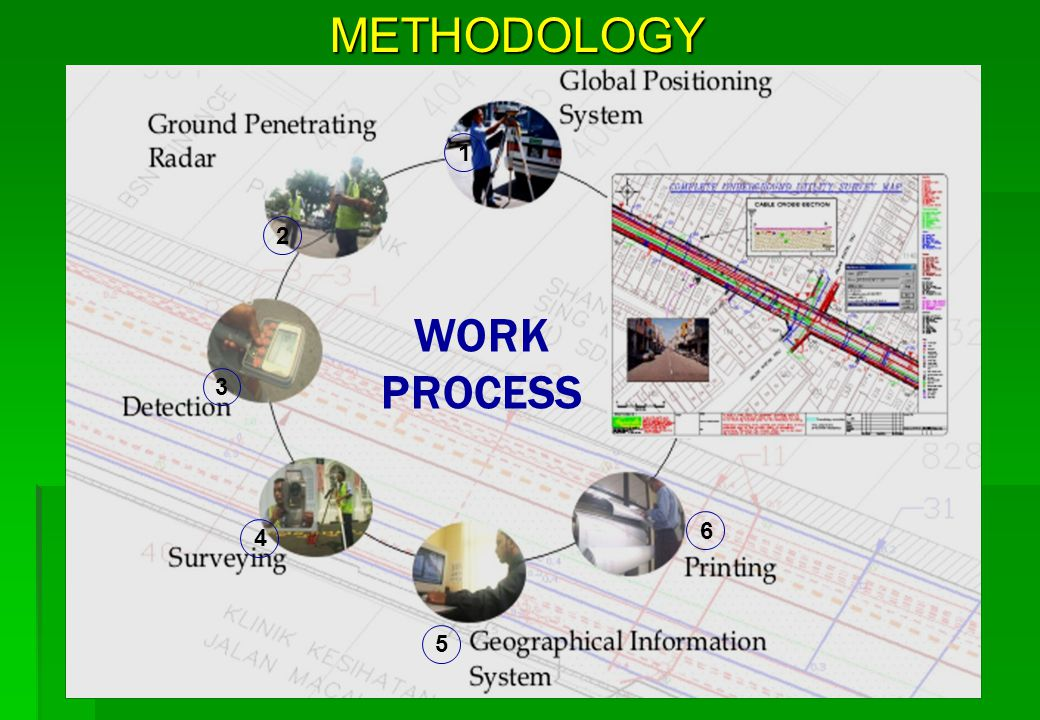 OBJECTIVES Inter alia, the main objectives of the Proposal are :- TO PROTECT the existing underground utility networks by providing accurate and integrated information on their locations.