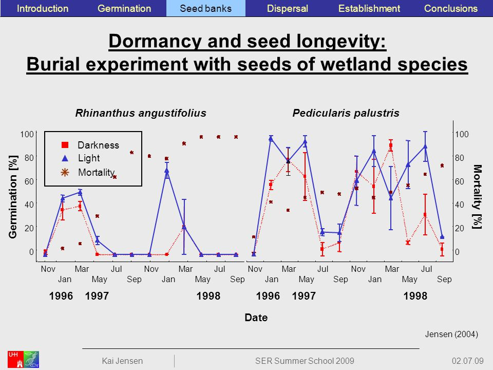 Dormancy and seed longevity: Burial experiment with seeds of wetland species Jensen (2004) Germination [%] Date 0 20 40 60 80 100 0 20 40 60 80 100 NovMarJulNovMarJul JanMaySepJanMaySep 199619971998 Mortality [%] Darkness Light Mortality Rhinanthus angustifoliusPedicularis palustris NovMarJulNovMarJul JanMaySepJanMaySep 199619971998 ConclusionsEstablishmentSeed banksGerminationIntroductionDispersal 02.07.09 Kai JensenSER Summer School 2009