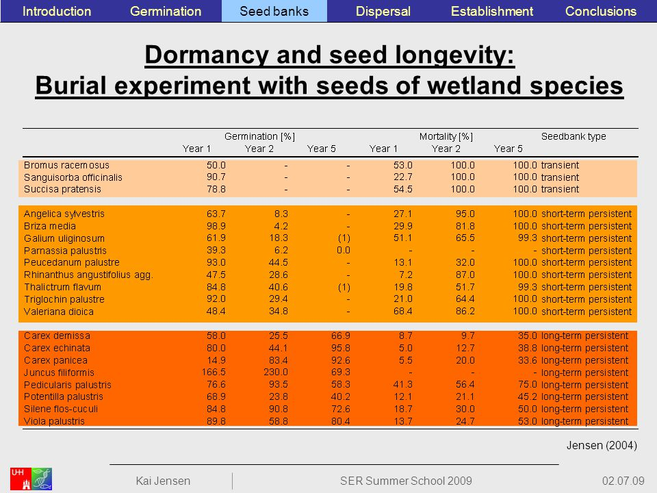 Jensen (2004) Dormancy and seed longevity: Burial experiment with seeds of wetland species ConclusionsEstablishmentSeed banksGerminationIntroductionDispersal 02.07.09 Kai JensenSER Summer School 2009