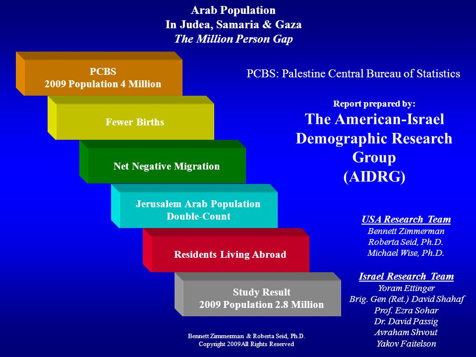 Arab Population In Judea, Samaria & Gaza The Million Person Gap PCBS 2009 Population 4 Million Bennett Zimmerman & Roberta Seid, Ph.D.