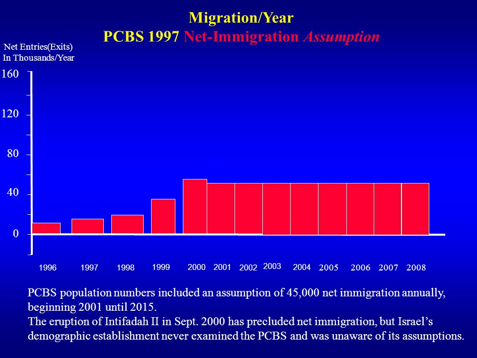 120 80 40 160 2004 2003 2002 2001 2000 1999 1998 1997 1996 0 Net Entries(Exits) In Thousands/Year Migration/Year PCBS 1997 Net-Immigration Assumption PCBS population numbers included an assumption of 45,000 net immigration annually, beginning 2001 until 2015.