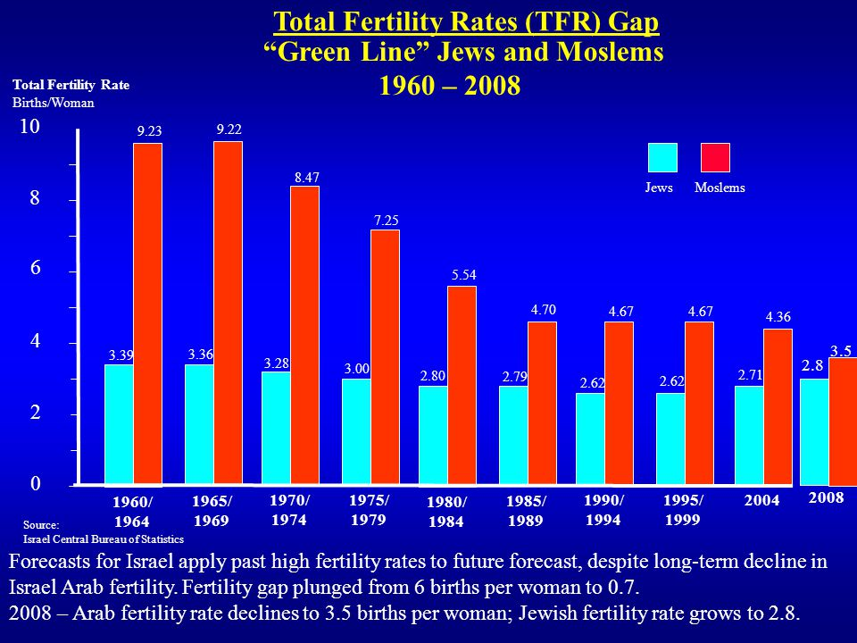 10 Total Fertility Rate Births/Woman 8 6 4 2 0 Total Fertility Rates (TFR) Gap Green Line Jews and Moslems 1960 – 2008 Source: Israel Central Bureau of Statistics Forecasts for Israel apply past high fertility rates to future forecast, despite long-term decline in Israel Arab fertility.