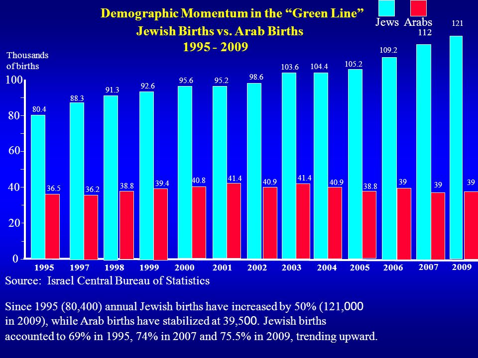 100 Thousands of births 80 60 40 20 0 1995 Arabs 1997199819992000200120022003200420052006 20072009 Demographic Momentum in the Green Line Jewish Births vs.