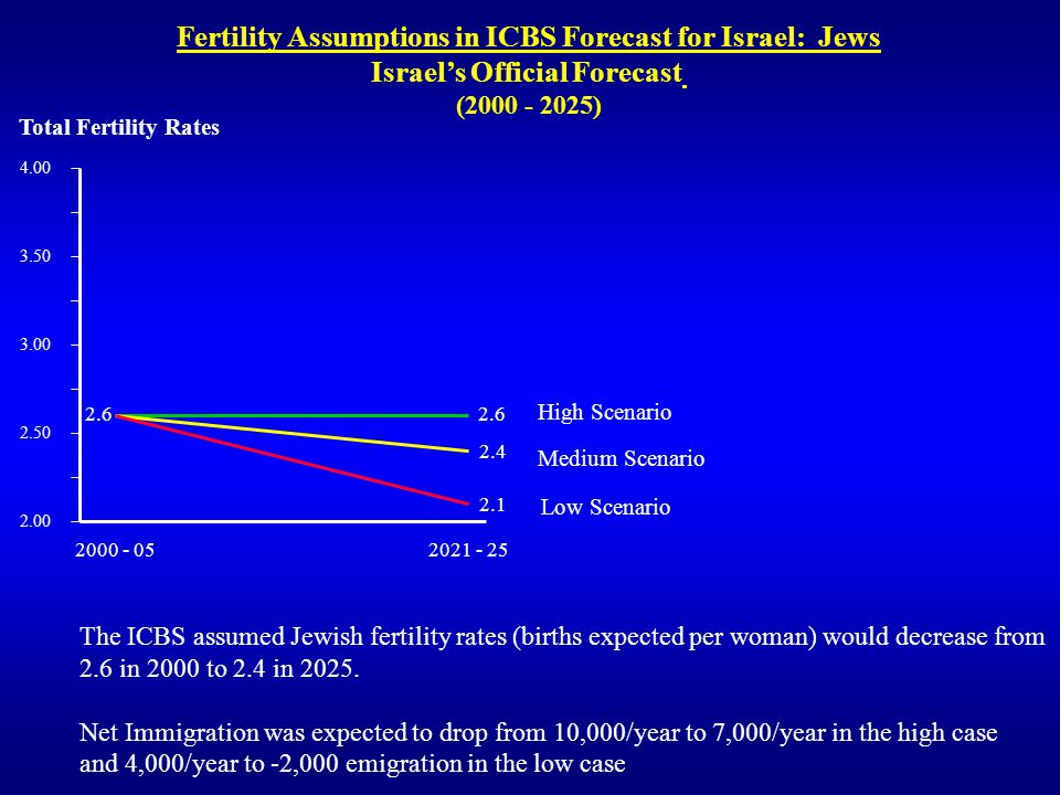 Fertility Assumptions in ICBS Forecast for Israel: Jews Israels Official Forecast (2000 - 2025) 2.00 2.50 3.00 3.50 4.00 2000 - 05 2021 - 25 2.6 2.4 2.1 Total Fertility Rates The ICBS assumed Jewish fertility rates (births expected per woman) would decrease from 2.6 in 2000 to 2.4 in 2025.