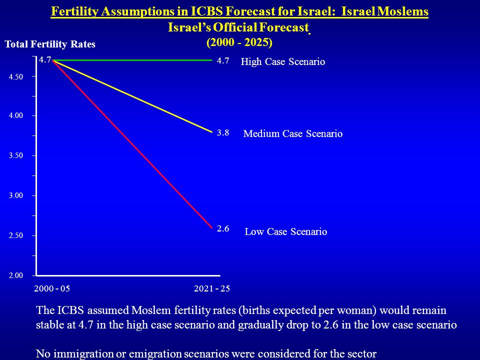 Fertility Assumptions in ICBS Forecast for Israel: Israel Moslems Israels Official Forecast (2000 - 2025) 3.8 2.1 The ICBS assumed Moslem fertility rates (births expected per woman) would remain stable at 4.7 in the high case scenario and gradually drop to 2.6 in the low case scenario No immigration or emigration scenarios were considered for the sector 2.00 2.50 3.00 3.50 4.00 2000 - 05 2021 - 25 2.6 4.50 4.7 Total Fertility Rates High Case Scenario Medium Case Scenario Low Case Scenario