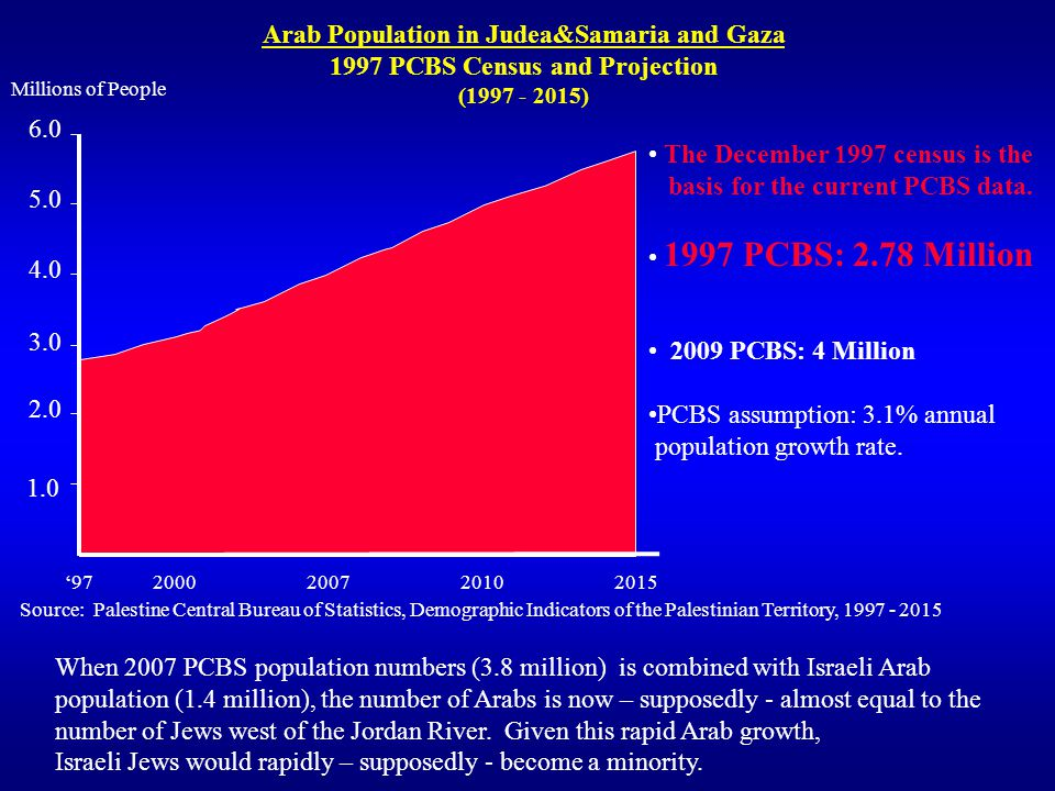 4.0 3.0 2.0 1.0 97 2000 2007 2010 2015 Millions of People Arab Population in Judea&Samaria and Gaza 1997 PCBS Census and Projection (1997 - 2015) Source: Palestine Central Bureau of Statistics, Demographic Indicators of the Palestinian Territory, 1997 - 2015 When 2007 PCBS population numbers (3.8 million) is combined with Israeli Arab population (1.4 million), the number of Arabs is now – supposedly - almost equal to the number of Jews west of the Jordan River.