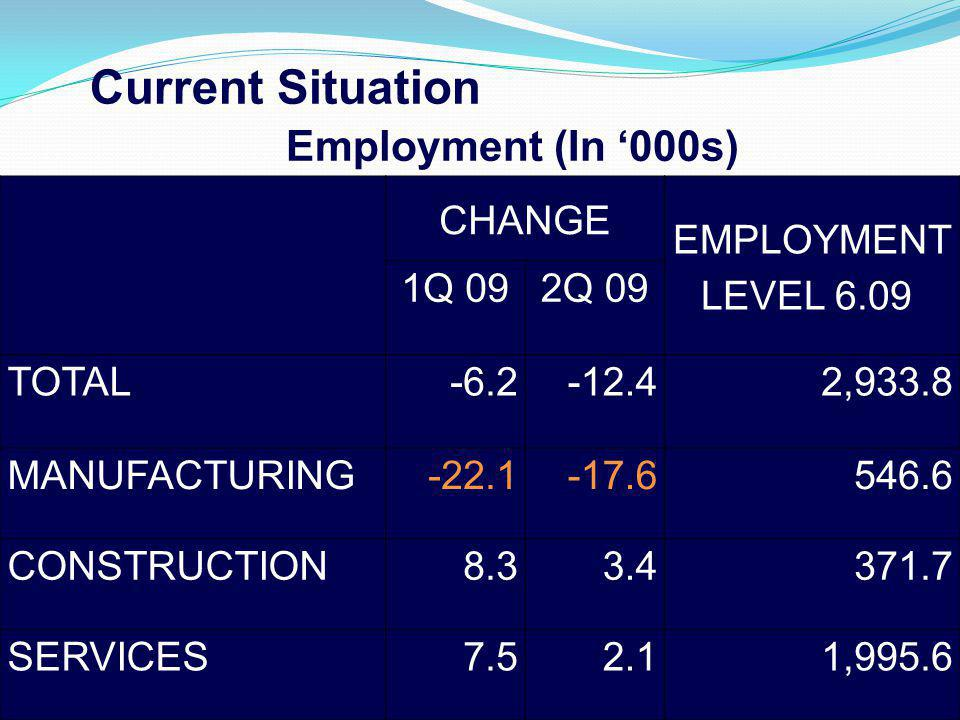 Current Situation CHANGE EMPLOYMENT LEVEL 6.09 1Q 092Q 09 TOTAL-6.2-12.42,933.8 MANUFACTURING-22.1-17.6546.6 CONSTRUCTION8.33.4371.7 SERVICES7.52.11,9