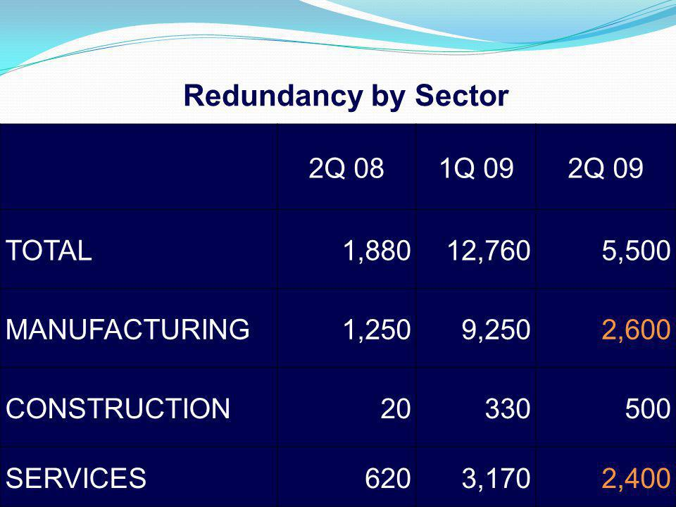 2Q 081Q 092Q 09 TOTAL1,88012,7605,500 MANUFACTURING1,2509,2502,600 CONSTRUCTION20330500 SERVICES6203,1702,400 Redundancy by Sector