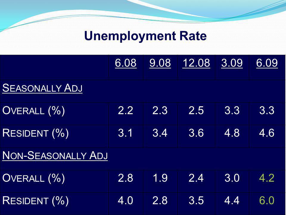 6.089.0812.083.096.09 S EASONALLY A DJ O VERALL (%)2.22.32.53.3 R ESIDENT (%)3.13.43.64.84.6 N ON -S EASONALLY A DJ O VERALL (%)2.81.92.43.04.2 R ESIDENT (%)4.02.83.54.46.0 Unemployment Rate