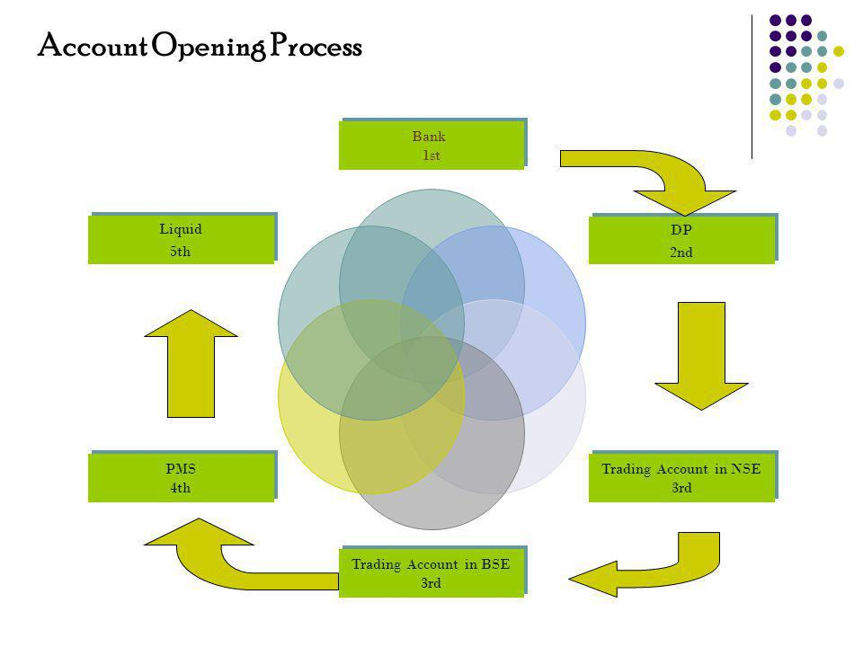 Bank Account Opening Procedure An IPV (In-Person Verification) of the client will be done by bank official either the client needs to visit the nearest branch of the Bank or a RM from the Bank will visit the clients place for in person verification.