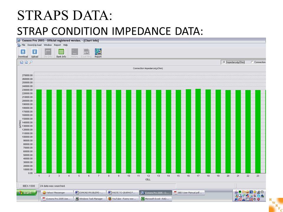 STRAPS DATA: STRAP CONDITION IMPEDANCE DATA:
