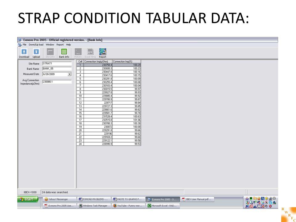 STRAP CONDITION TABULAR DATA: