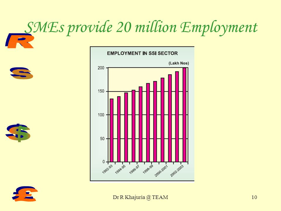Dr R TEAM9 SMEs Export Rs 800 billion G & S