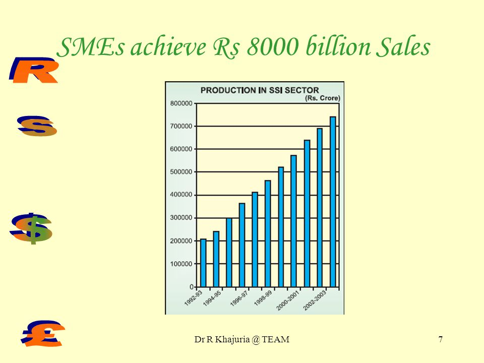 Dr R TEAM6 Welcome to 3.5m Indian SMEs!