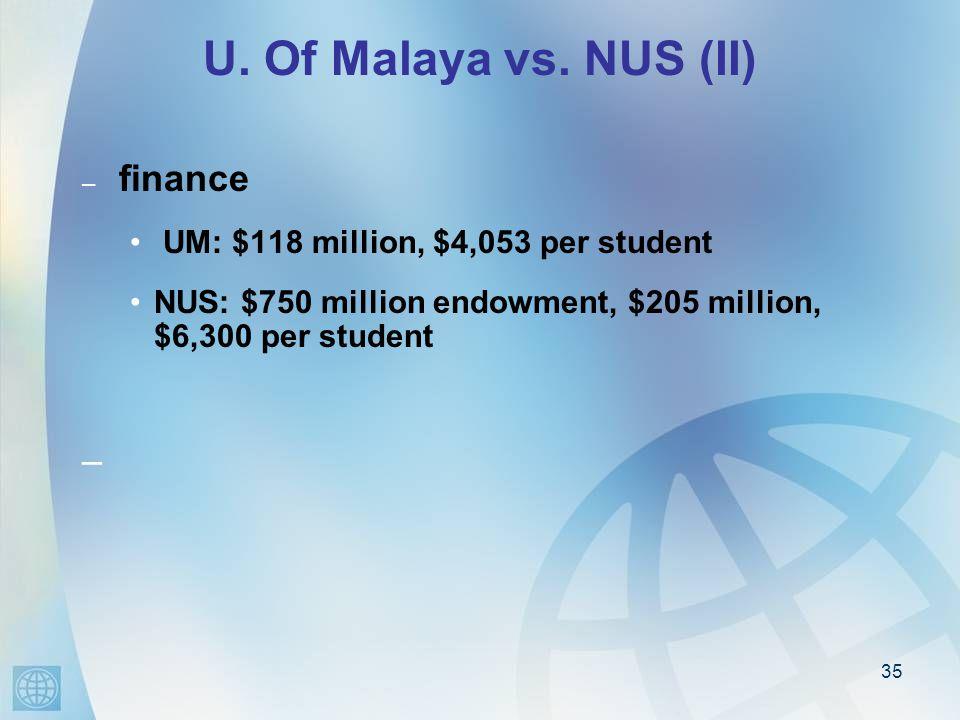 35 U. Of Malaya vs.