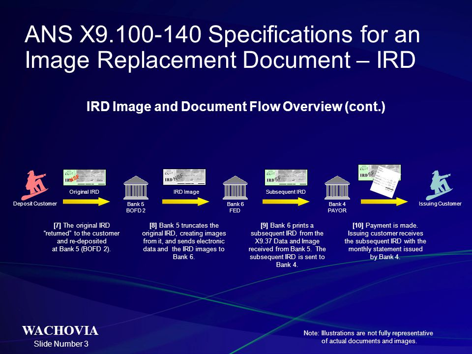Slide Number 3 WACHOVIA SF IRD Image and Document Flow Overview (cont.) [7] The original IRD returned to the customer and re-deposited at Bank 5 (BOFD