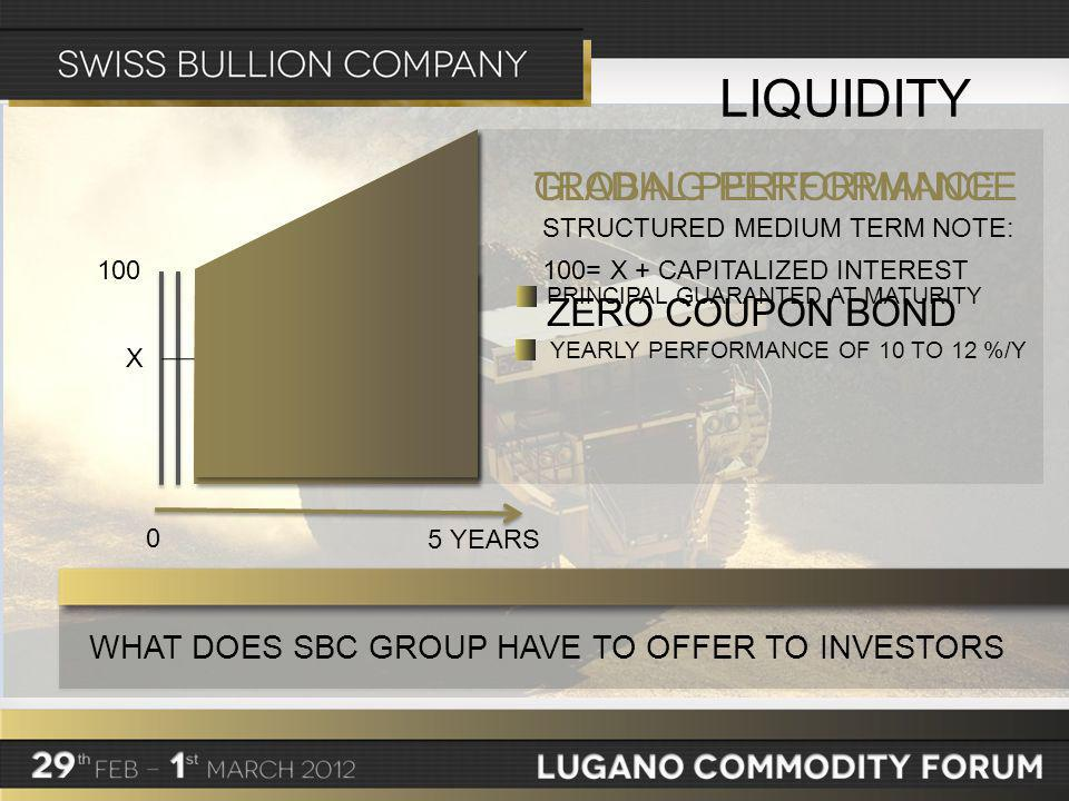 WHAT DOES SBC GROUP HAVE TO OFFER TO INVESTORS LIQUIDITY X 100100= X + CAPITALIZED INTEREST ZERO COUPON BOND 0 5 YEARS TRADING PERFORMANCE STRUCTURED MEDIUM TERM NOTE: GLOBAL PERFORMANCE PRINCIPAL GUARANTED AT MATURITY YEARLY PERFORMANCE OF 10 TO 12 %/Y