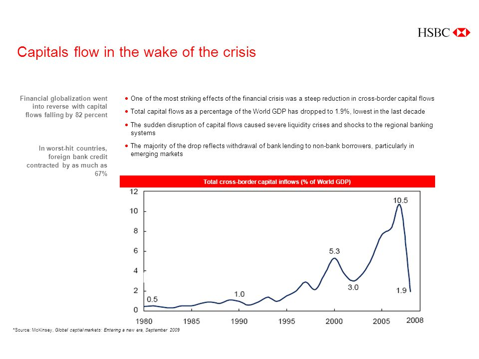 Capitals flow in the wake of the crisis Financial globalization went into reverse with capital flows falling by 82 percent In worst-hit countries, foreign bank credit contracted by as much as 67% Total cross-border capital inflows (% of World GDP) One of the most striking effects of the financial crisis was a steep reduction in cross-border capital flows Total capital flows as a percentage of the World GDP has dropped to 1.9%, lowest in the last decade The sudden disruption of capital flows caused severe liquidity crises and shocks to the regional banking systems The majority of the drop reflects withdrawal of bank lending to non-bank borrowers, particularly in emerging markets *Source: McKinsey, Global captial markets: Entering a new era, September 2009