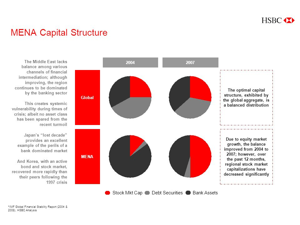MENA Capital Structure The Middle East lacks balance among various channels of financial intermediation; although improving, the region continues to be dominated by the banking sector This creates systemic vulnerability during times of crisis; albeit no asset class has been spared from the recent turmoil Japans lost decade provides an excellent example of the perils of a bank dominated market And Korea, with an active bond and stock market, recovered more rapidly than their peers following the 1997 crisis *IMF Global Financial Stability Report (2004 & 2008), HSBC Analysis Stock Mkt CapDebt SecuritiesBank Assets 20042007 MENA Global The optimal capital structure, exhibited by the global aggregate, is a balanced distribution Due to equity market growth, the balance improved from 2004 to 2007; however, over the past 12 months, regional stock market capitalizations have decreased significantly