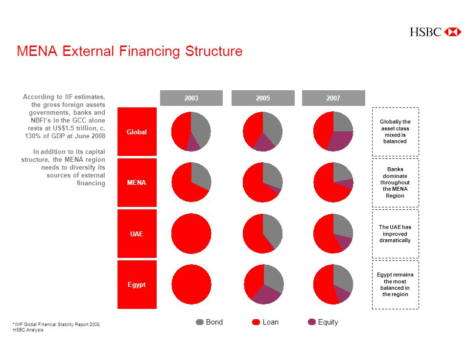 MENA External Financing Structure BondLoanEquity MENA Global UAE Egypt 200320052007 Globally the asset class mixed is balanced Banks dominate throughout the MENA Region The UAE has improved dramatically Egypt remains the most balanced in the region According to IIF estimates, the gross foreign assets governments, banks and NBFIs in the GCC alone rests at US$1.5 trillion, c.