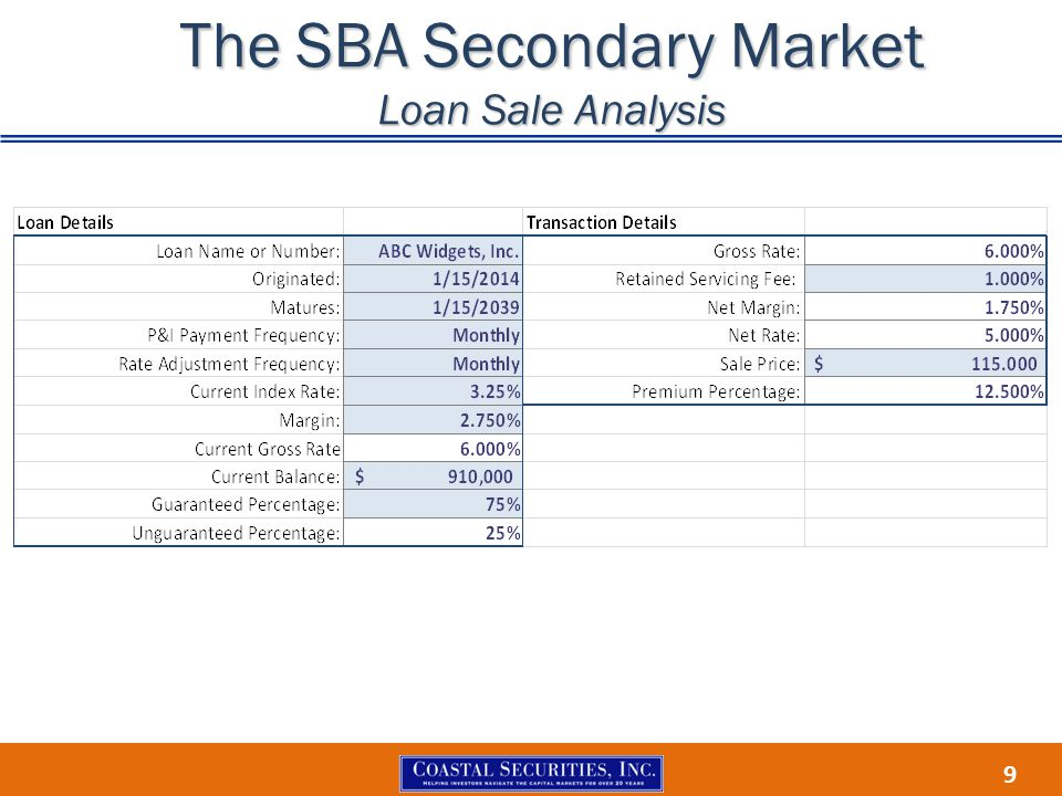 9 The SBA Secondary Market Loan Sale Analysis