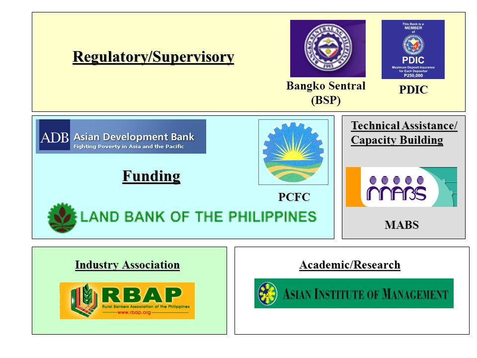 Regulatory/Supervisory Funding Technical Assistance/ Capacity Building Academic/Research Industry Association Bangko Sentral (BSP) PDIC PCFC MABS