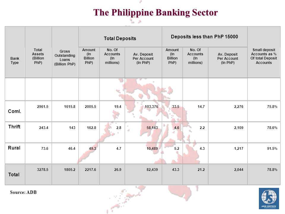 Bank Type Total Assets (Billion PhP) Gross Outstanding Loans (Billion PhP) Total Deposits Deposits less than PhP 15000 Small deposit Accounts as % Of