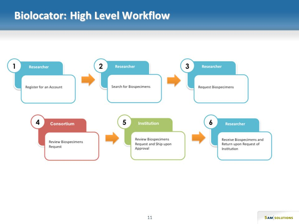 Biolocator: High Level Workflow 11