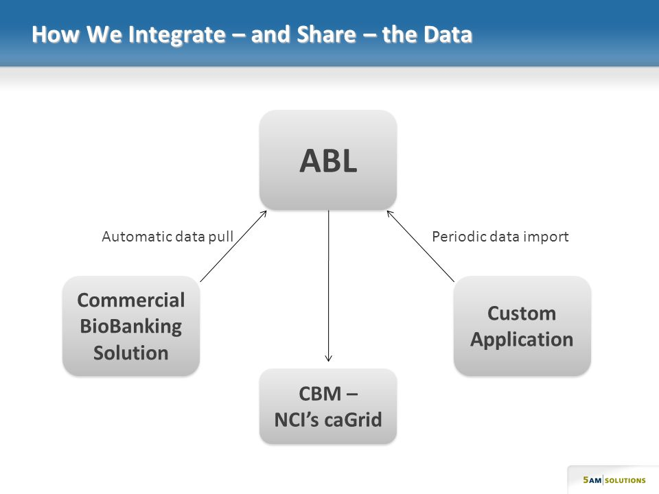 How We Integrate – and Share – the Data ABL Commercial BioBanking Solution Custom Application CBM – NCIs caGrid Automatic data pullPeriodic data import
