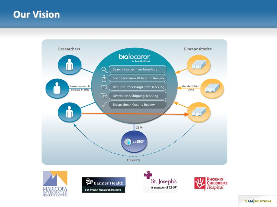 Our Vision Sun Health Research Institute