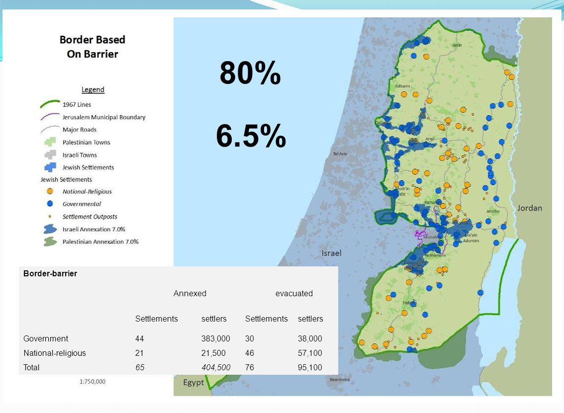 Border-barrier evacuatedAnnexed settlersSettlementssettlersSettlements 38,00030383,00044Government 57,1004621,50021National-religious 95,10076404,5006