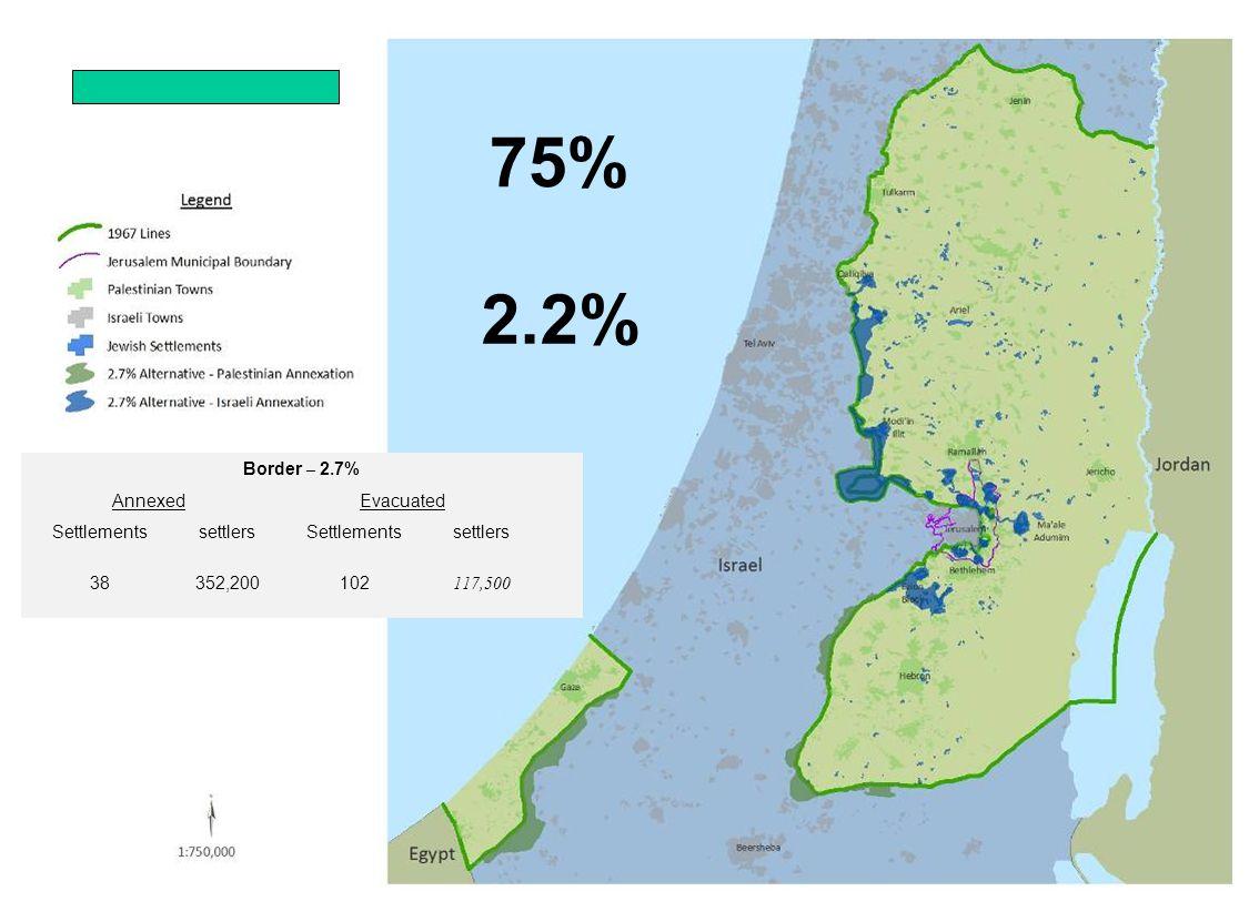Border – 2.7% EvacuatedAnnexed settlersSettlementssettlersSettlements 117,500102352,20038 75% 2.2%
