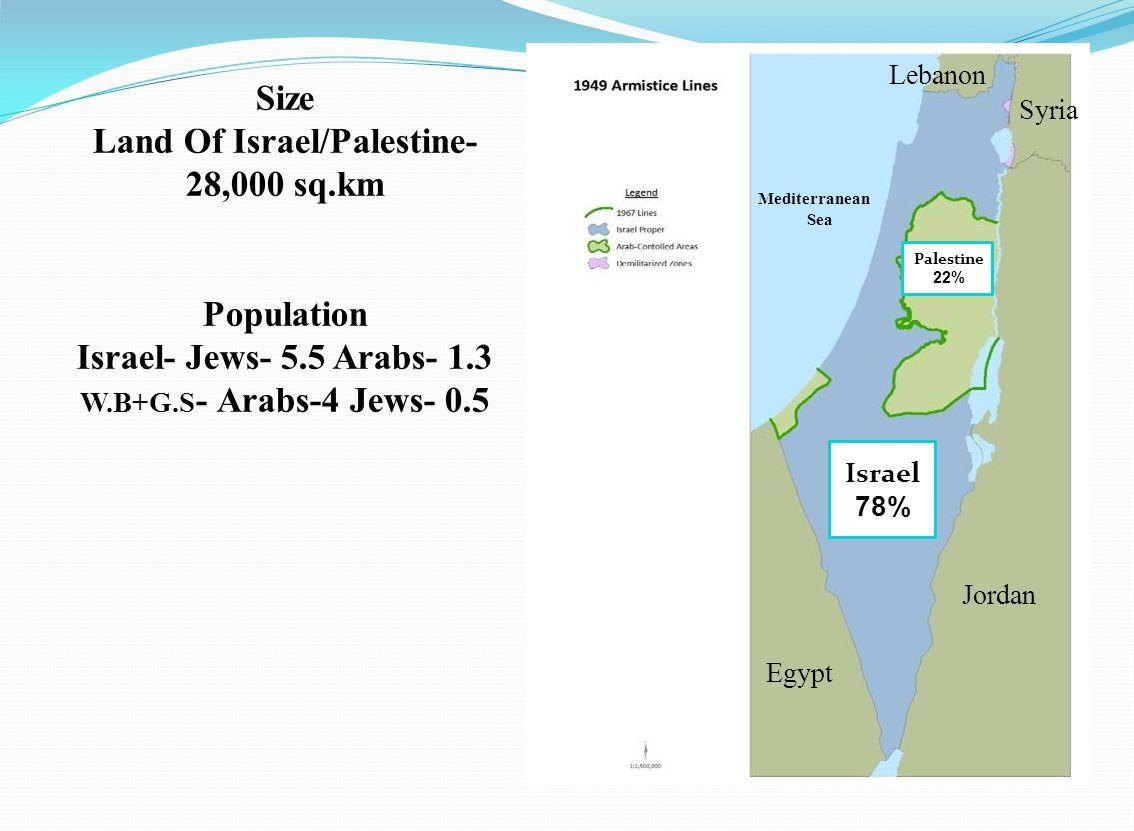 Israel 78% Palestine 22% Egypt Syria Jordan Lebanon Size Land Of Israel/Palestine- 28,000 sq.km Population Israel- Jews- 5.5 Arabs- 1.3 W.B+G.S - Arabs-4 Jews- 0.5 Mediterranean Sea
