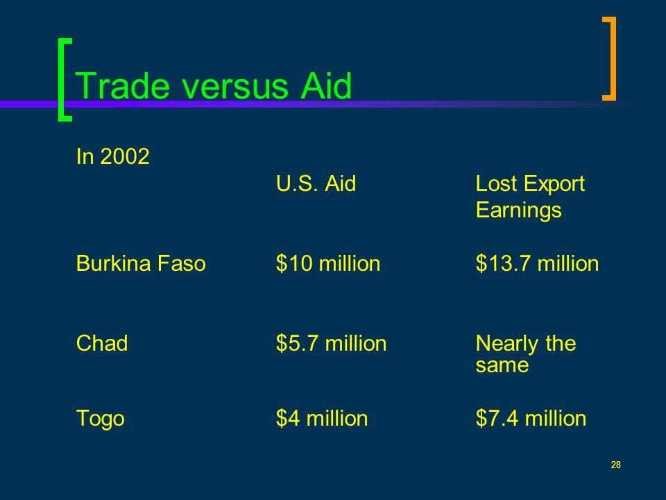 28 Trade versus Aid In 2002 U.S. AidLost Export Earnings Burkina Faso$10 million$13.7 million Chad$5.7 millionNearly the same Togo$4 million$7.4 milli