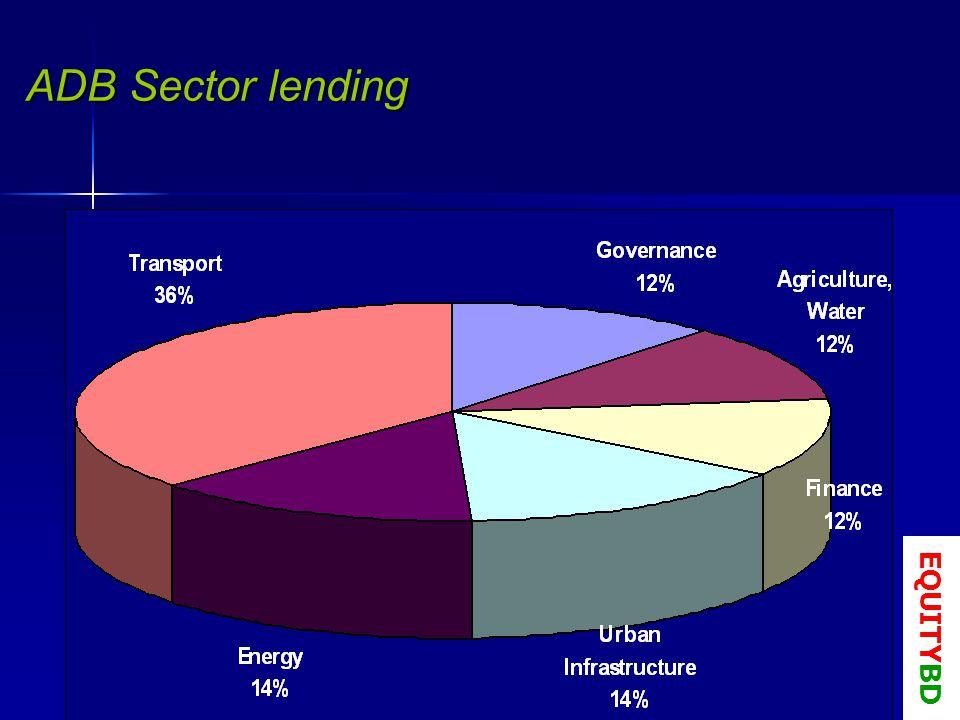 ADB Sector lending EQUITYBD