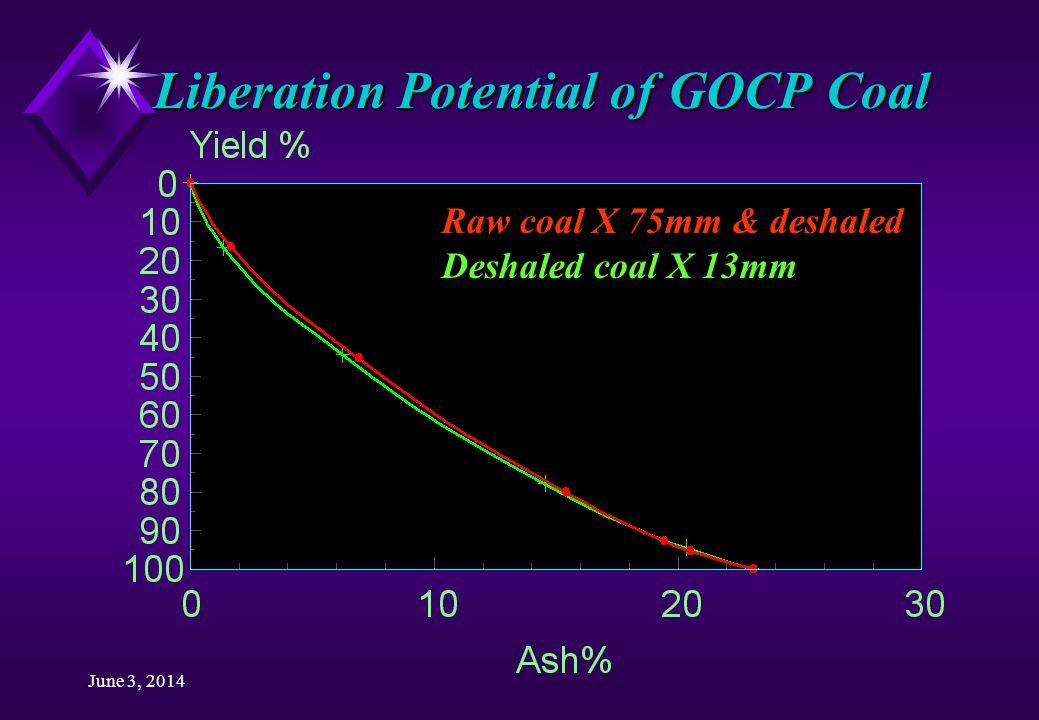 June 3, 2014 Liberation Potential of GOCP Coal Raw coal X 75mm & deshaled Deshaled coal X 13mm