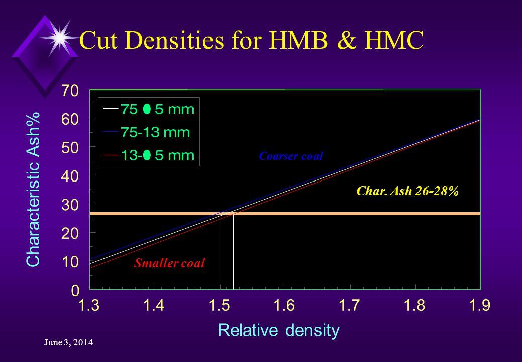 June 3, 2014 Cut Densities for HMB & HMC