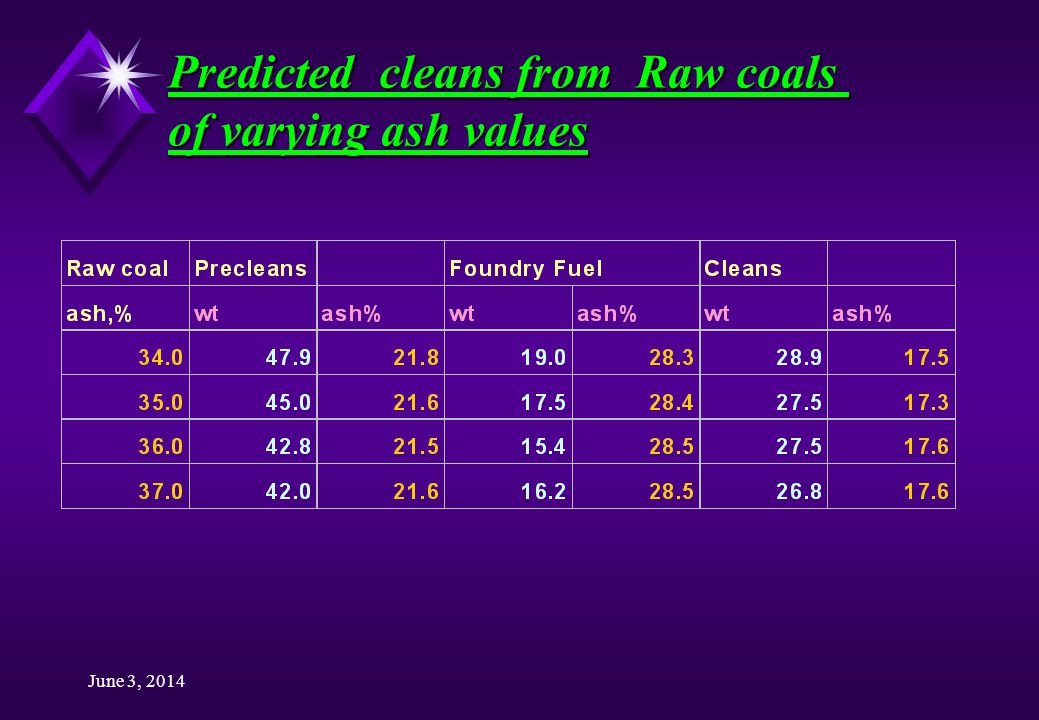 June 3, 2014 Predicted cleans from Raw coals of varying ash values