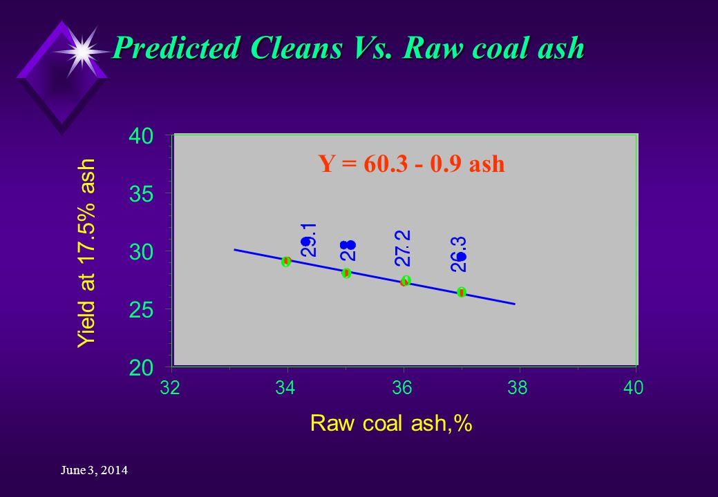 June 3, 2014 Predicted Cleans Vs.
