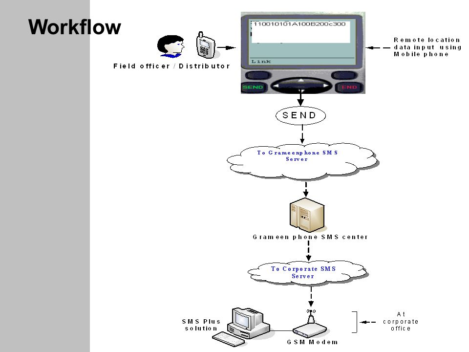 www.batworld.com Workflow