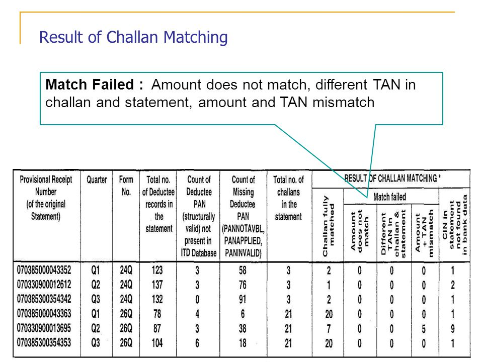 Match Failed : Amount does not match, different TAN in challan and statement, amount and TAN mismatch Result of Challan Matching