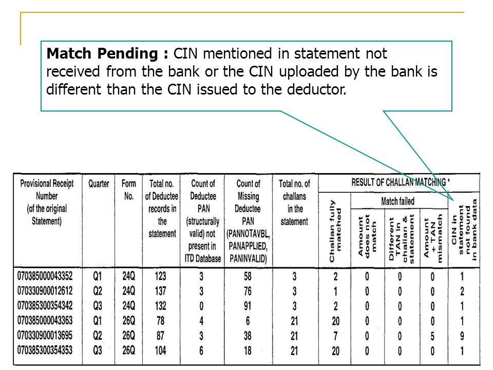 Match Pending : CIN mentioned in statement not received from the bank or the CIN uploaded by the bank is different than the CIN issued to the deductor.