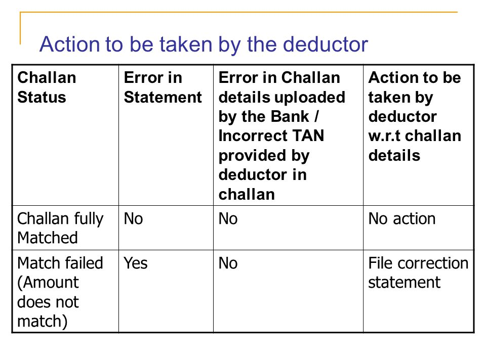 Action to be taken by the deductor Challan Status Error in Statement Error in Challan details uploaded by the Bank / Incorrect TAN provided by deducto