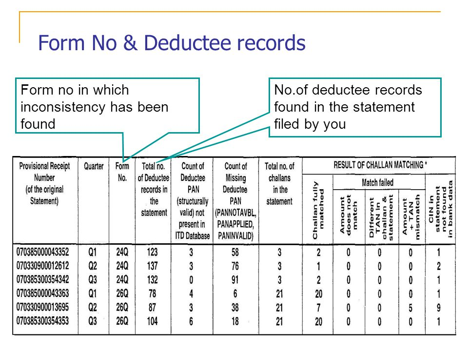 Form No & Deductee records Form no in which inconsistency has been found No.of deductee records found in the statement filed by you