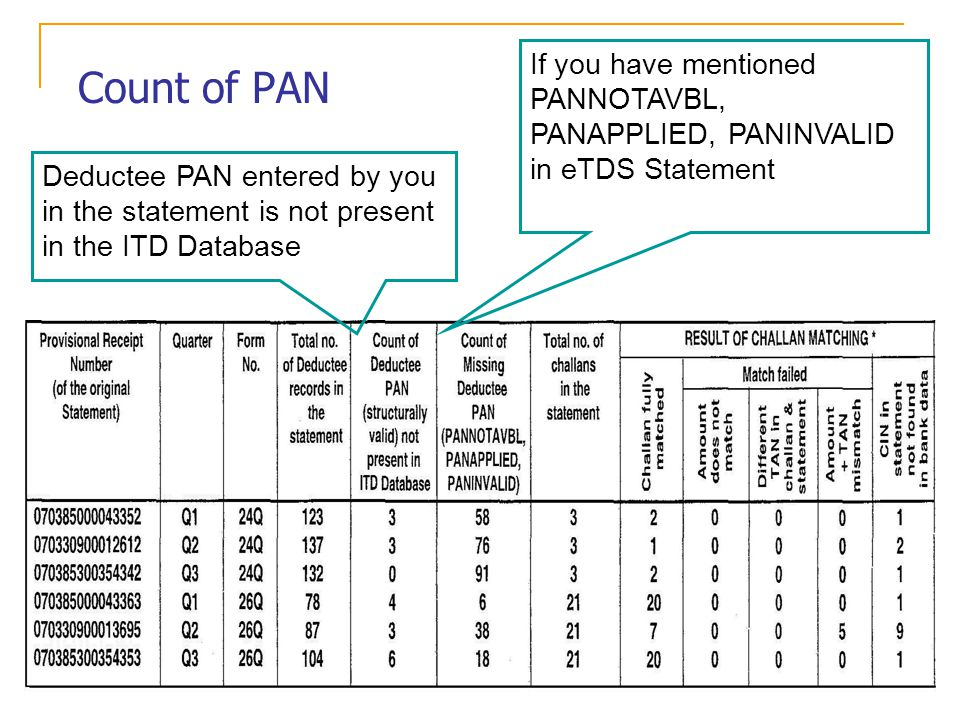 Count of PAN Deductee PAN entered by you in the statement is not present in the ITD Database If you have mentioned PANNOTAVBL, PANAPPLIED, PANINVALID