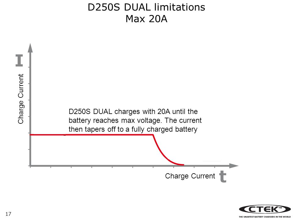 17 Charge Current D250S DUAL limitations Max 20A D250S DUAL charges with 20A until the battery reaches max voltage.