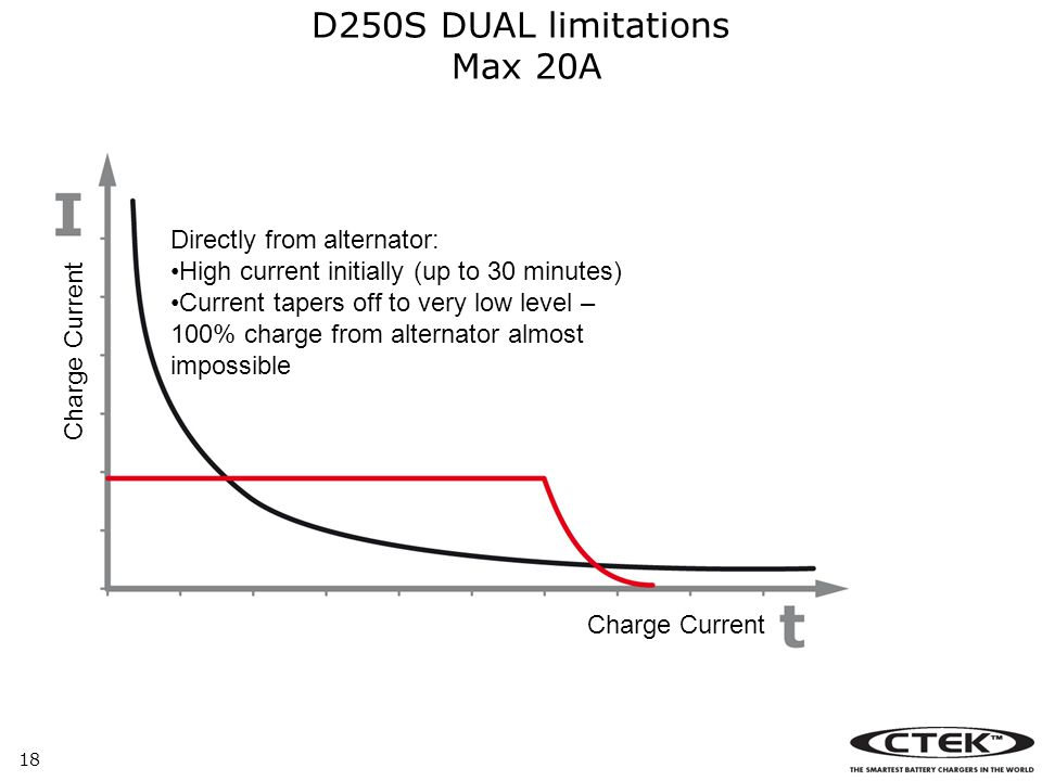 18 D250S DUAL limitations Max 20A Charge Current Directly from alternator: High current initially (up to 30 minutes) Current tapers off to very low level – 100% charge from alternator almost impossible