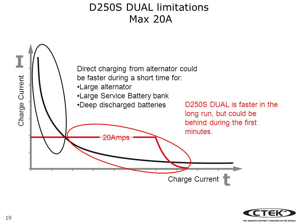 19 D250S DUAL limitations Max 20A Charge Current Direct charging from alternator could be faster during a short time for: Large alternator Large Service Battery bank Deep discharged batteries D250S DUAL is faster in the long run, but could be behind during the first minutes.