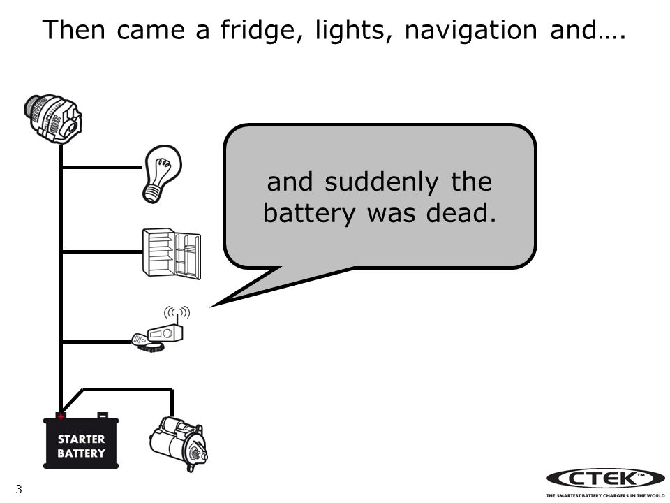3 Then came a fridge, lights, navigation and…. and suddenly the battery was dead.